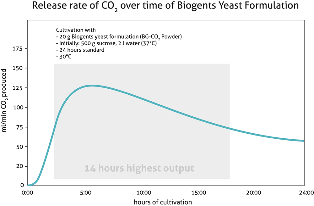 Release rate of CO2 over time of Biogents BG-CO2 Powder