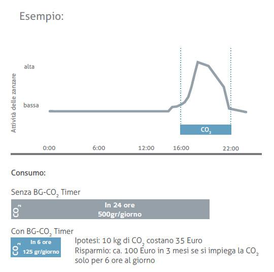 Esempio di ridurre di relascio CO2 con il BG-CO2 Timer.