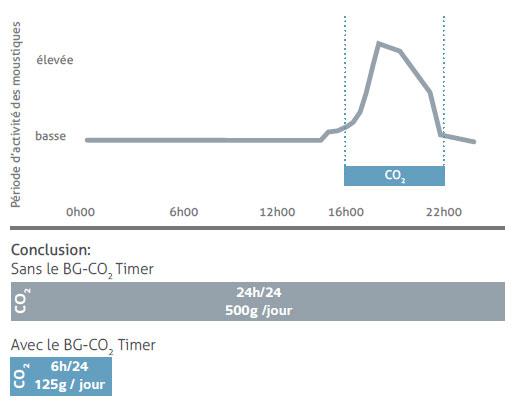Le BG-CO2 timer - Réduisez votre consommation de CO2: Exemple d'utilisation optimale du CO2