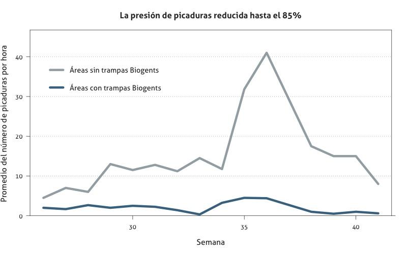 Estudios scientificos sobre las trampas Biogents: El efecto de las trampas Biogents sobre las tasas de picaduras en tres zonas de pruebas en Cesena, Italia, en comparación con tres zonas sin trampas.