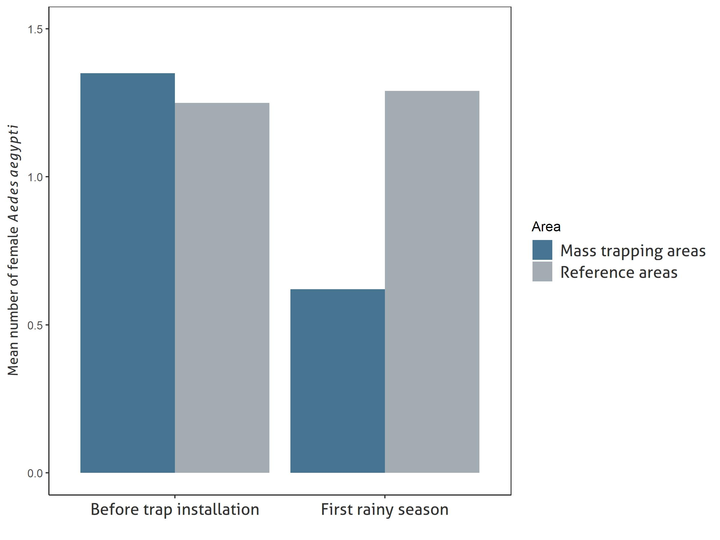 Comparison of mean numbers of collected female Aedes aegypti in monitoring traps in six mass trapping areas and six reference areas (areas without trapping intervention) before trap installation and during the first rainy season of the long-term study.
