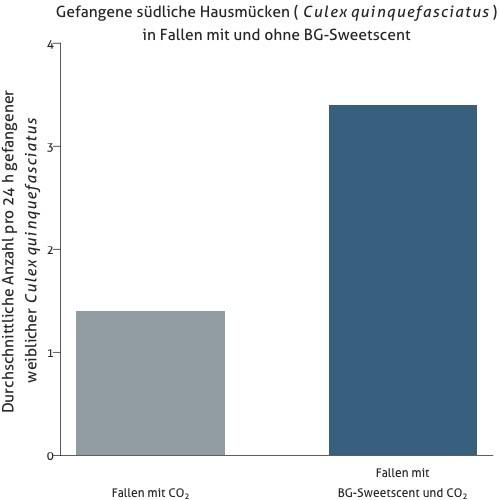 Durchschnittliche Anzahl gefangener weiblicher südlicher Hausmücken (Culex quinquefasciatus) in 24 Stunden in Mückenfallen nur mit CO2 und Fallen mit CO2 und BG-Sweetscent.